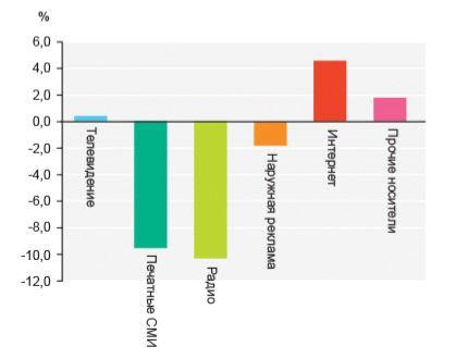 Интернет реклама и SEO: по следам анализов и прогнозов